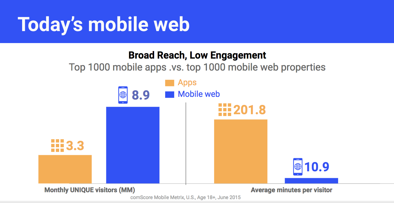 UV and user duration comparison between web sites and native apps